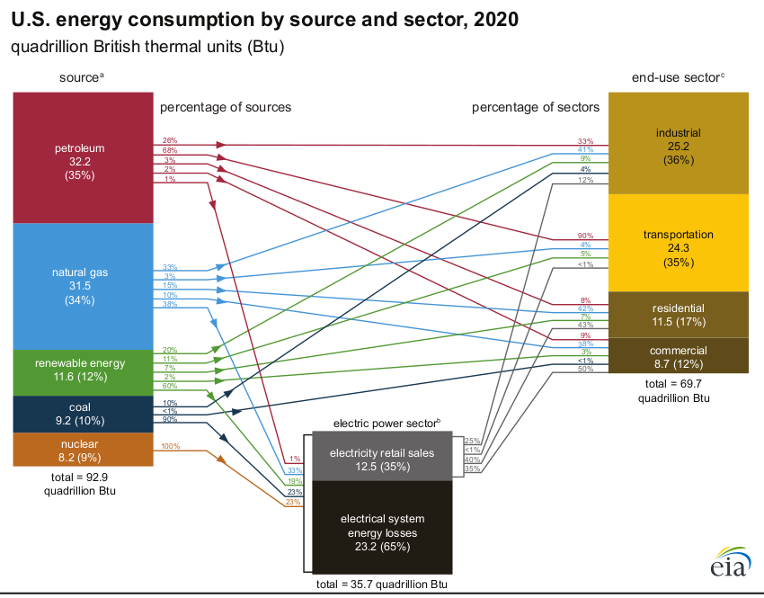 US energy sources and uses 2020